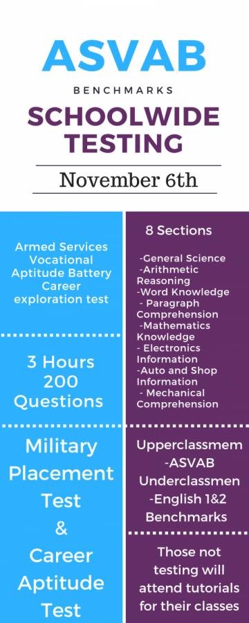 ASVAB information
