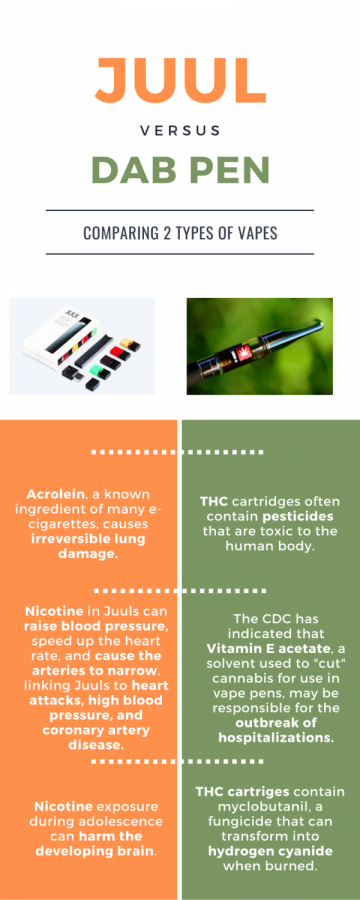 JUUL and Dab Pens each carry their own risks. These are some of the most serious side effects according to lung.org.
